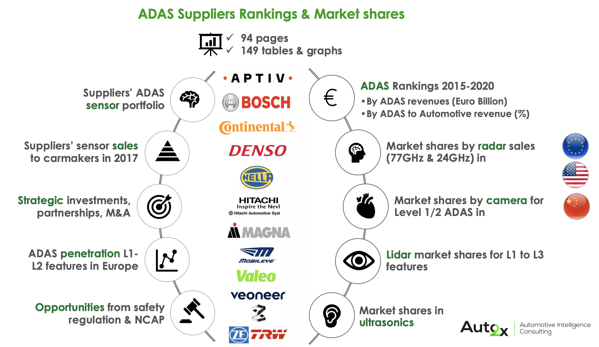 ADAS suppliers