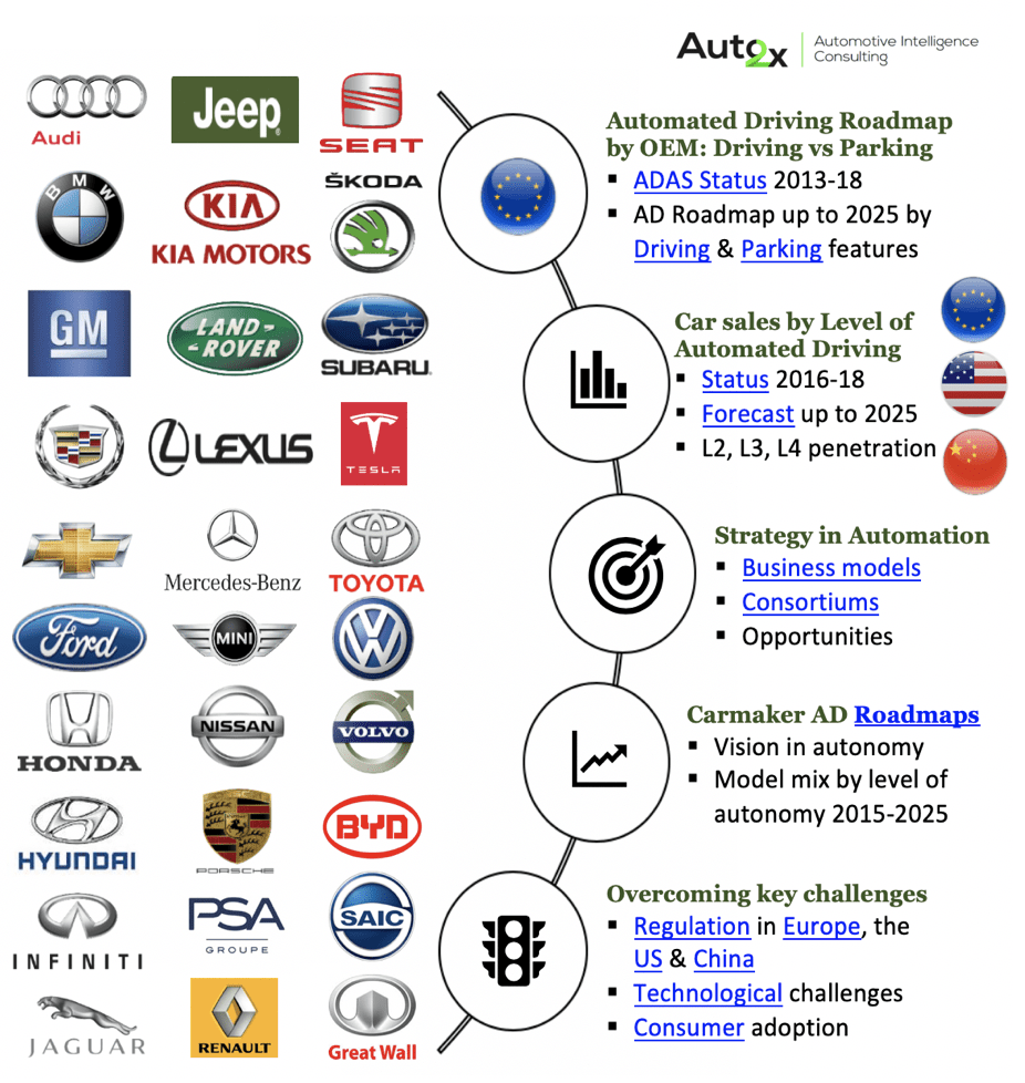 30 Carmakers' roadmaps in Automated Driving by 2025: leading carmakers' roadmap and strategy to commercialize Autonomous Driving 1
