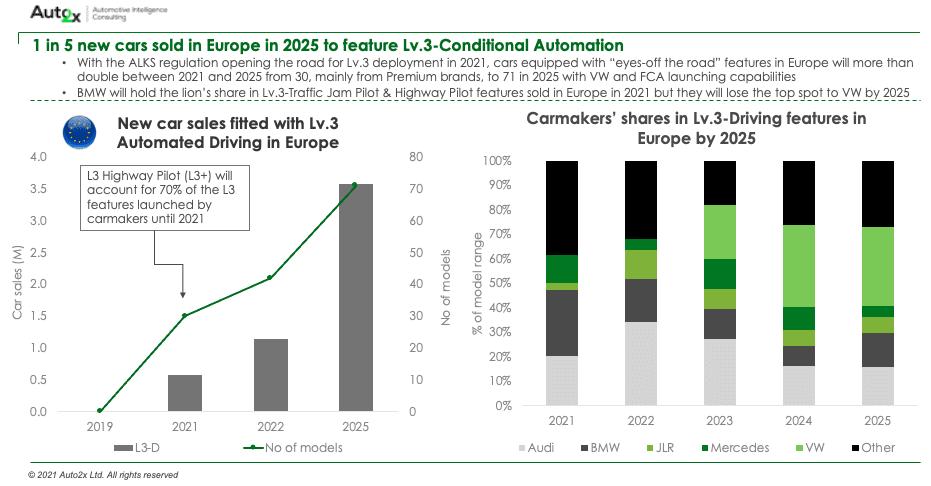 Lv.3 in 1 in 5 cars in Europe in 2025