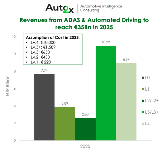 Automated Driving Market size