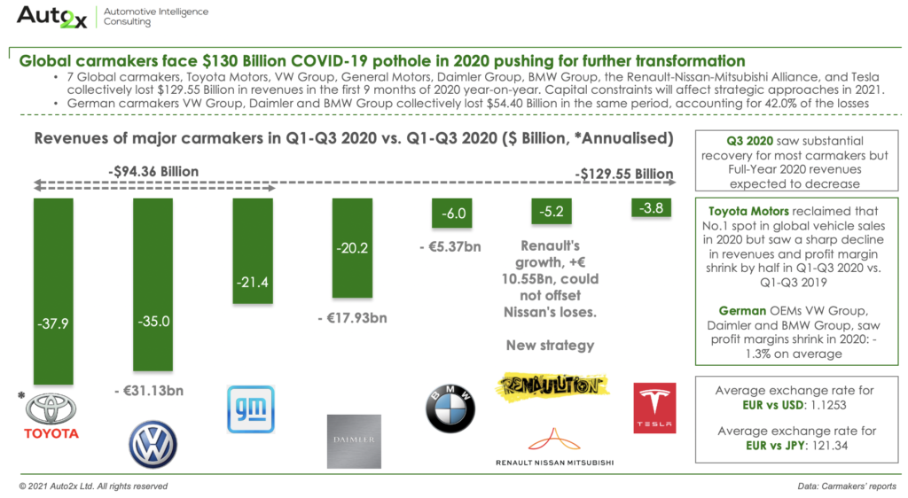Carmakers face loses in 2020