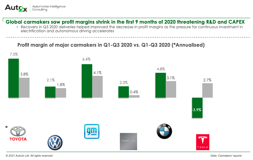 Carmakers see revenues shrink by $130Bn threatening autonomous roadmaps 2