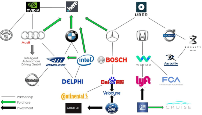 30 Carmakers' roadmaps in Automated Driving by 2025 1