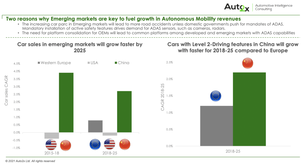 Carmakers' Strategies in Shared & Smart Mobility 2
