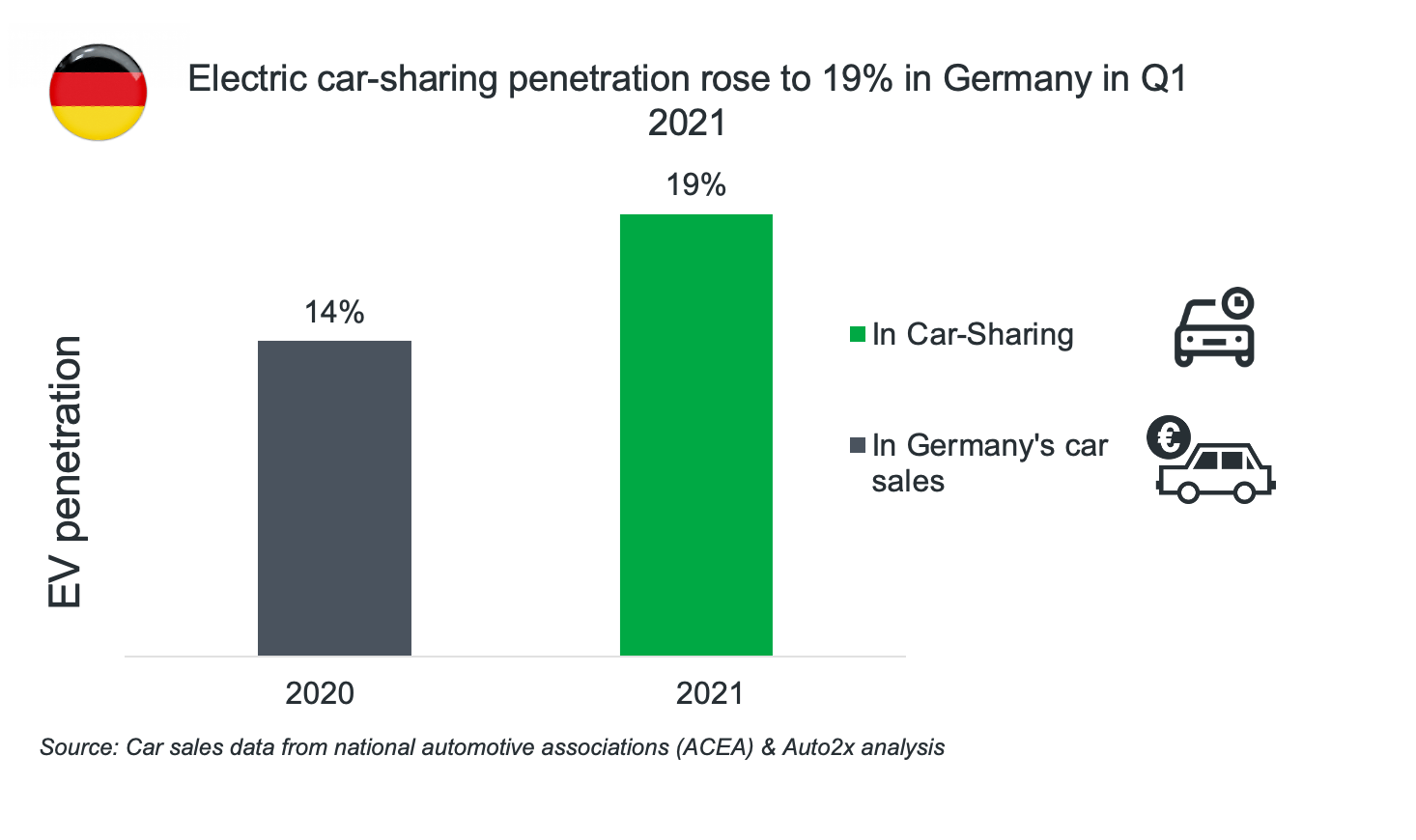 e-Car-sharing in Germany
