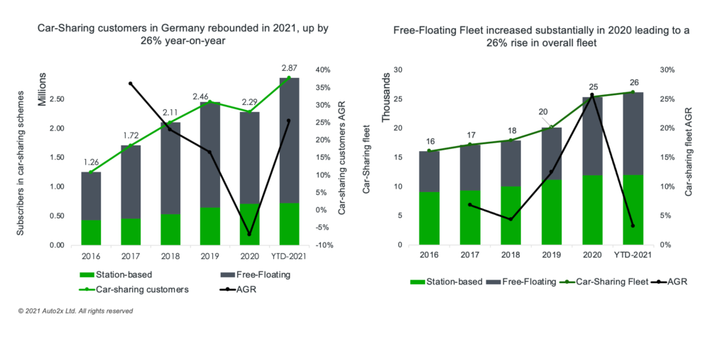 Free-Floating Car-Sharing Fuels Growth to the German market 3