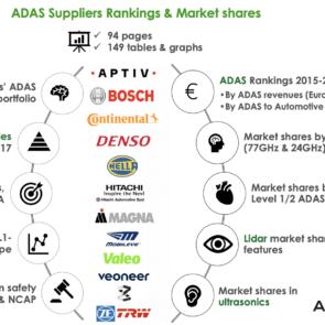 ADAS Supplier Rankings & Market Shares: Aptiv, Bosch, Continental, others